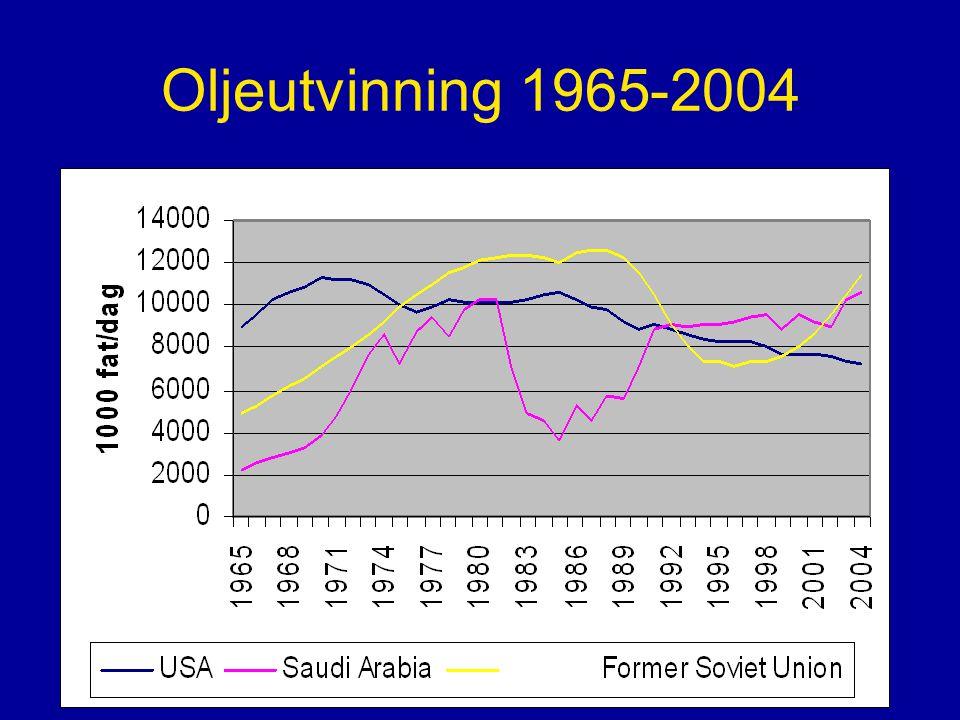 Oljeutvinning 1965-2004