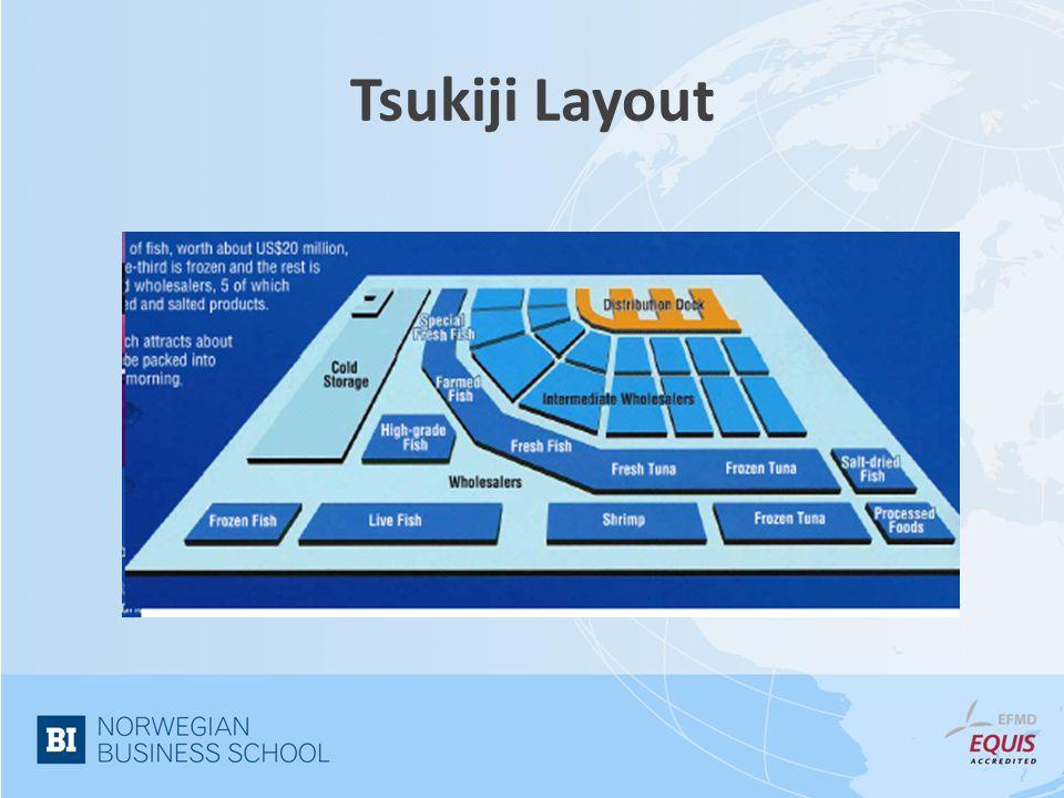 Nye distribusjonsformer Exporter Japanese importer/ wholesaler/ processor processor Airline Processor Retail Restaurant Storage
