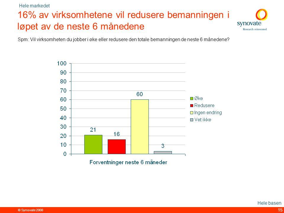 © Synovate 2008 15 16% av virksomhetene vil redusere bemanningen i løpet av de neste 6 månedene Spm: Vil virksomheten du jobber i øke eller redusere den totale bemanningen de neste 6 månedene.