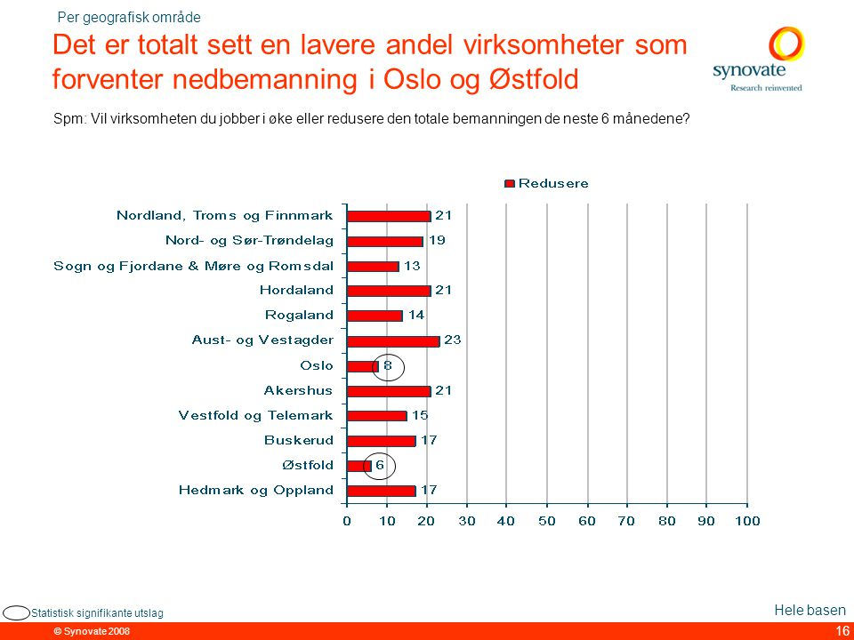 © Synovate 2008 16 Det er totalt sett en lavere andel virksomheter som forventer nedbemanning i Oslo og Østfold Spm: Vil virksomheten du jobber i øke eller redusere den totale bemanningen de neste 6 månedene.