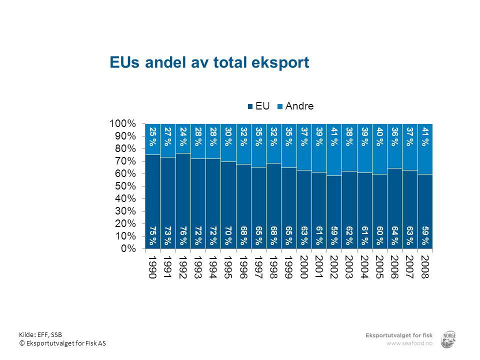 EUs andel av total eksport Kilde: EFF, SSB © Eksportutvalget for Fisk AS