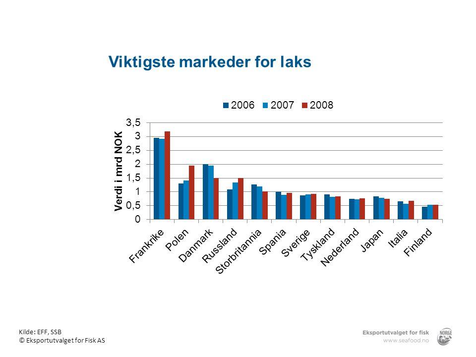 Viktigste markeder for laks Kilde: EFF, SSB © Eksportutvalget for Fisk AS