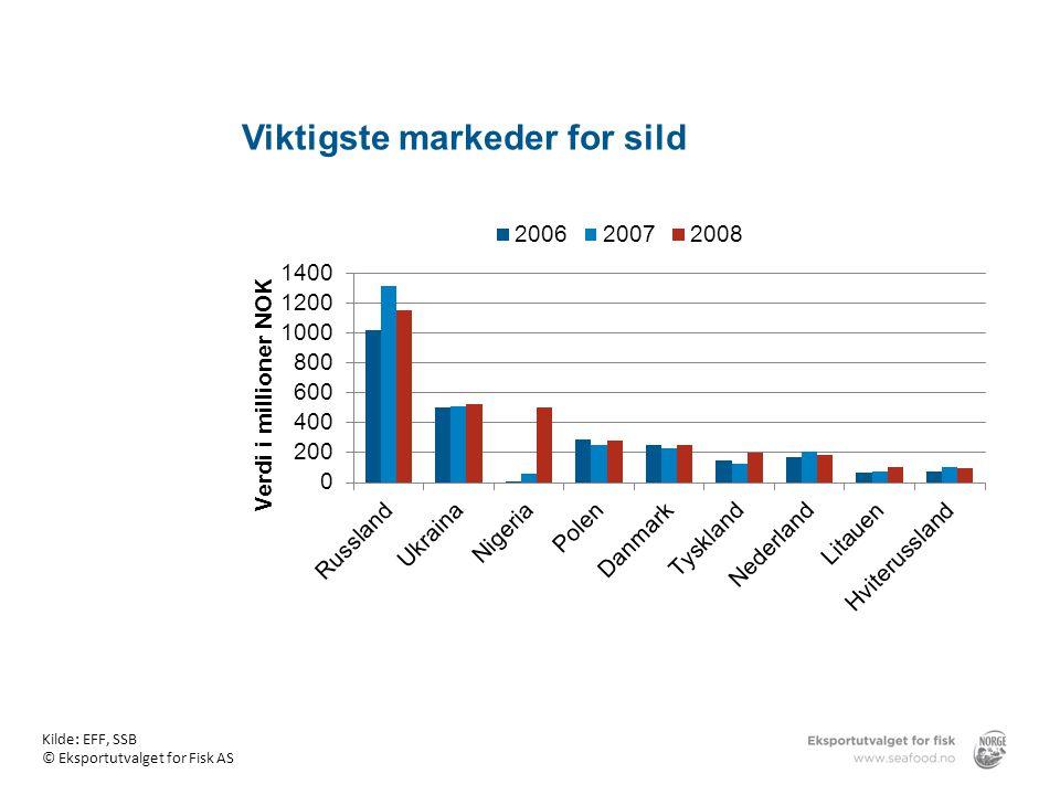 Viktigste markeder for sild Kilde: EFF, SSB © Eksportutvalget for Fisk AS