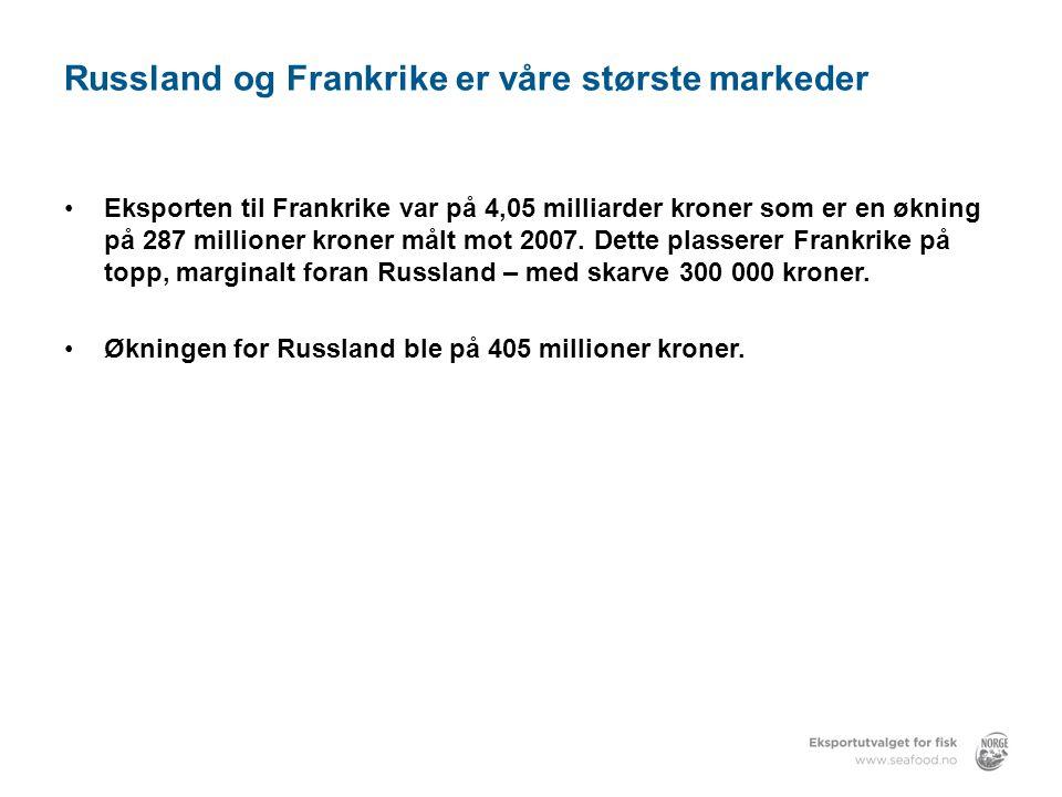 Russland og Frankrike er våre største markeder •Eksporten til Frankrike var på 4,05 milliarder kroner som er en økning på 287 millioner kroner målt mot 2007.