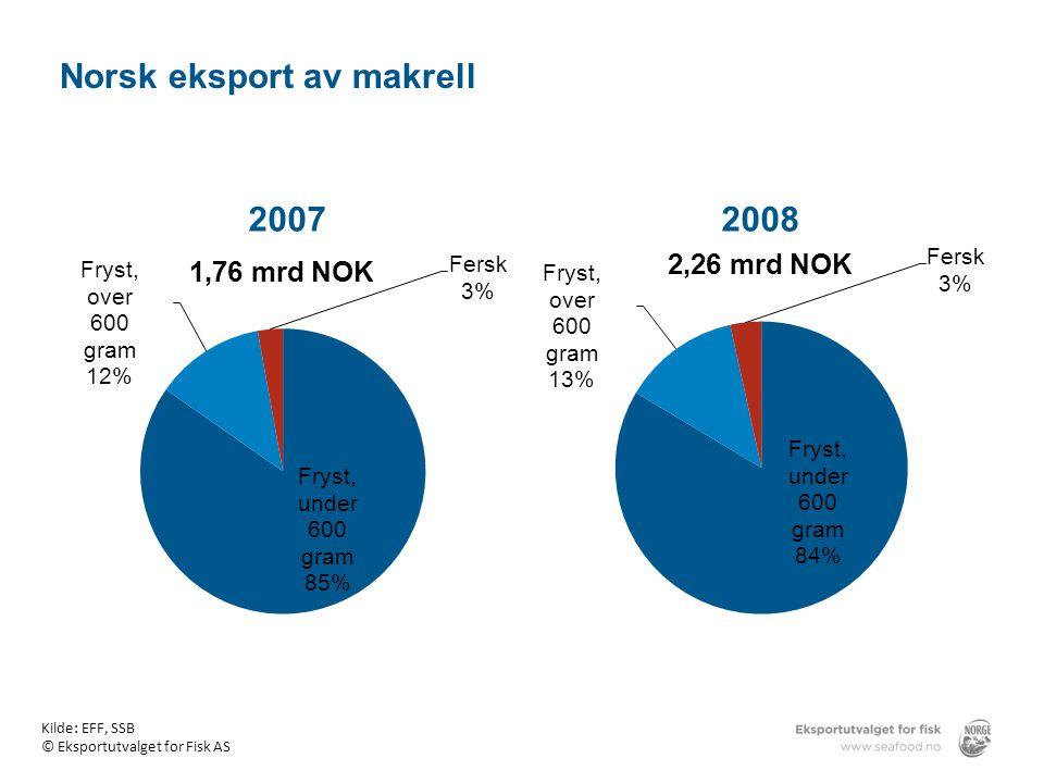20072008 Kilde: EFF, SSB © Eksportutvalget for Fisk AS Norsk eksport av makrell