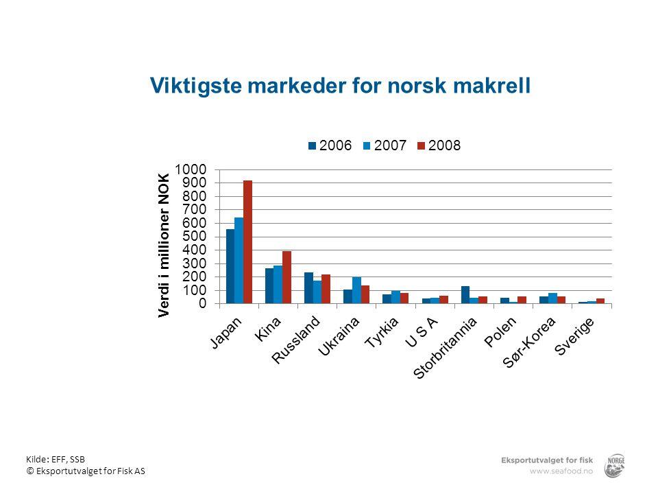 Viktigste markeder for norsk makrell Kilde: EFF, SSB © Eksportutvalget for Fisk AS