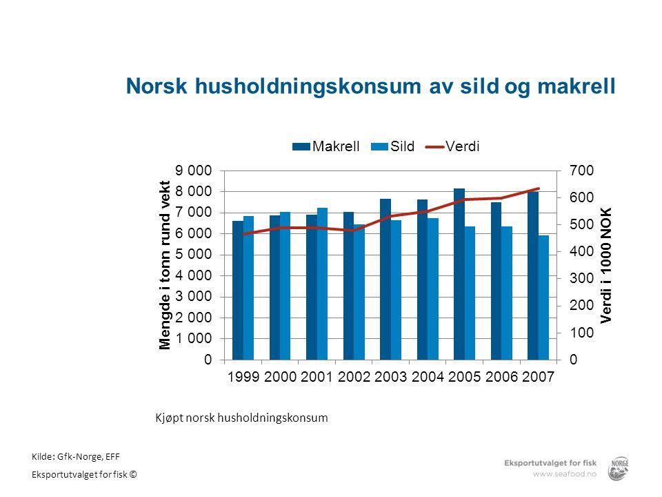 Norsk husholdningskonsum av sild og makrell Kilde: Gfk-Norge, EFF Eksportutvalget for fisk © Kjøpt norsk husholdningskonsum