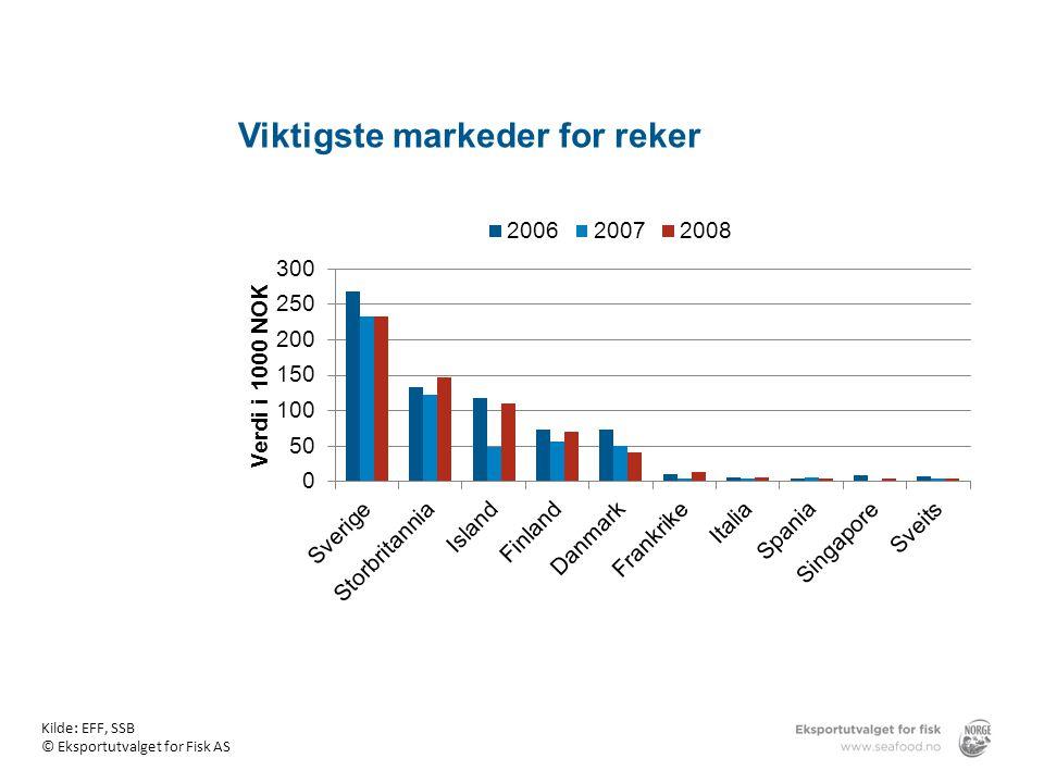 Viktigste markeder for reker Kilde: EFF, SSB © Eksportutvalget for Fisk AS