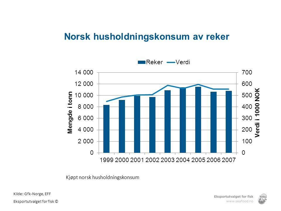 Norsk husholdningskonsum av reker Kjøpt norsk husholdningskonsum Kilde: Gfk-Norge, EFF Eksportutvalget for fisk ©