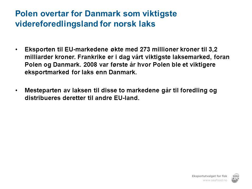 Polen overtar for Danmark som viktigste videreforedlingsland for norsk laks •Eksporten til EU-markedene økte med 273 millioner kroner til 3,2 milliarder kroner.