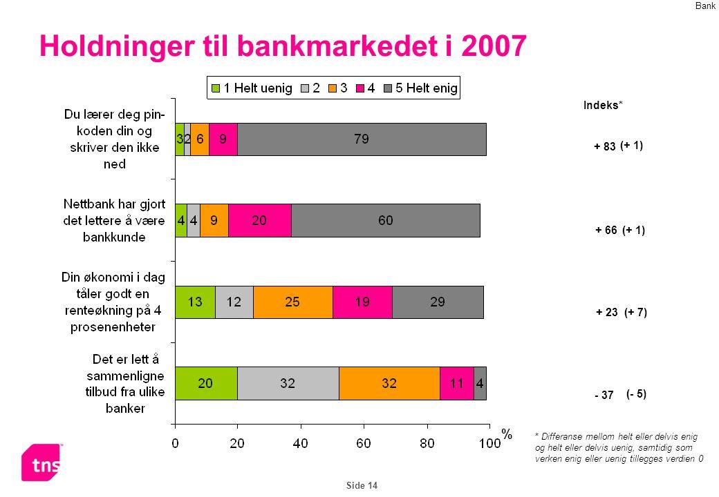 Side 14 Holdninger til bankmarkedet i 2007 % Indeks* * Differanse mellom helt eller delvis enig og helt eller delvis uenig, samtidig som verken enig eller uenig tillegges verdien 0 + 83 - 37 + 23 + 66 Bank (+ 1) (+ 7) (- 5)