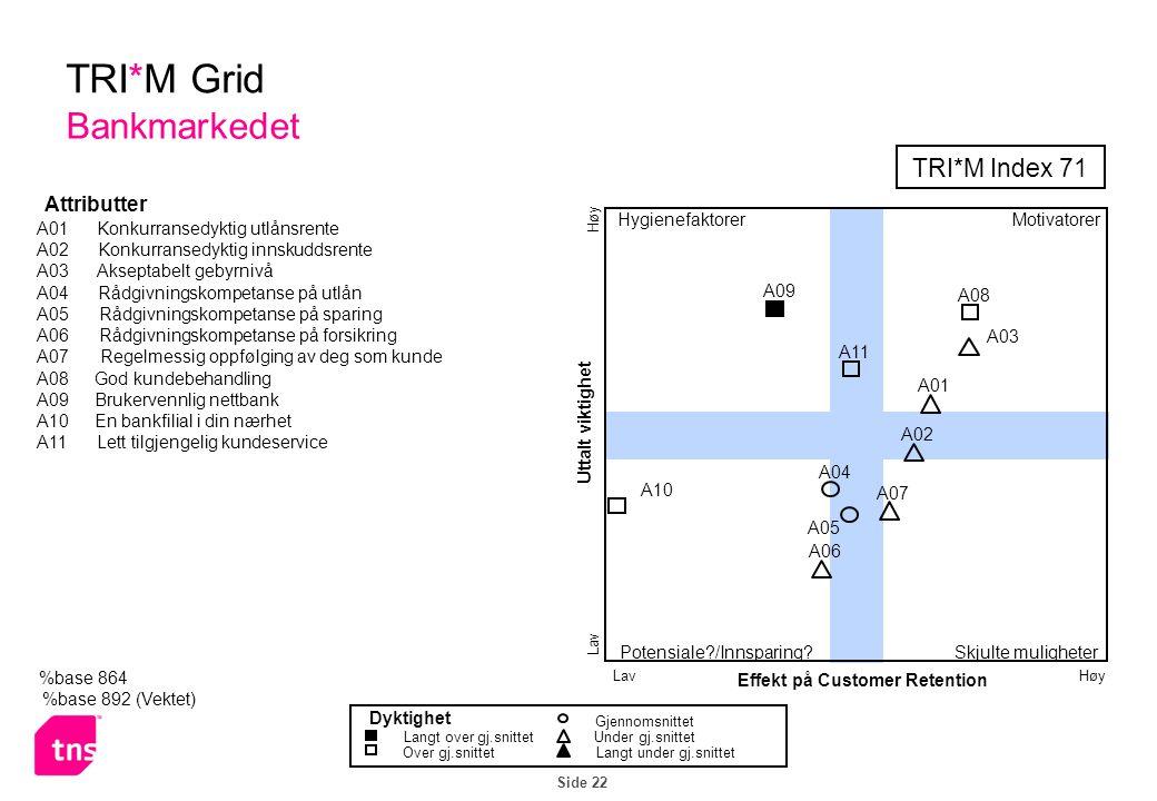 Side 22 %base 864 %base 892 (Vektet) TRI*M Grid Bankmarkedet TRI*M Index 71 Effekt på Customer Retention Uttalt viktighet HøyLav Høy Motivatorer Skjulte muligheterPotensiale /Innsparing.