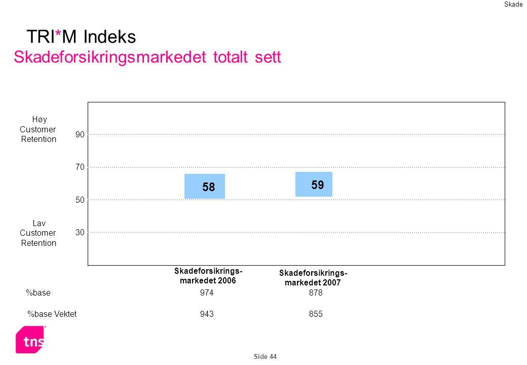 Side 44 TRI*M Indeks Skadeforsikringsmarkedet totalt sett Høy Customer Retention Lav Customer Retention 90 70 50 30 58 Skadeforsikrings- markedet 2006 %base974 %base Vektet943 Skade 59 878 855 Skadeforsikrings- markedet 2007