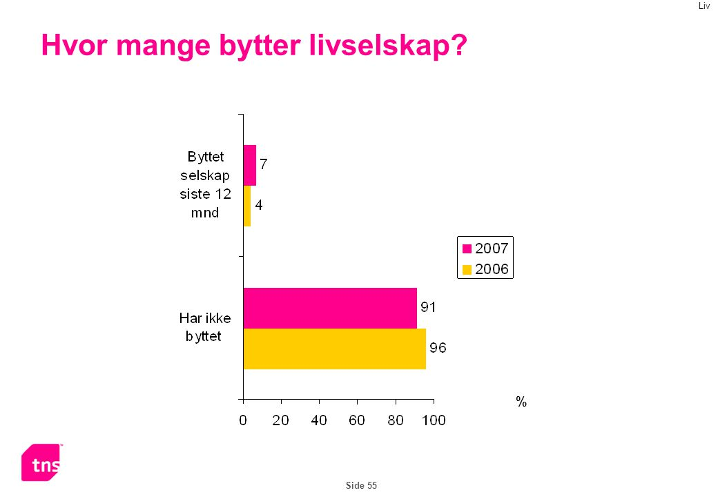 Side 55 Hvor mange bytter livselskap % Liv