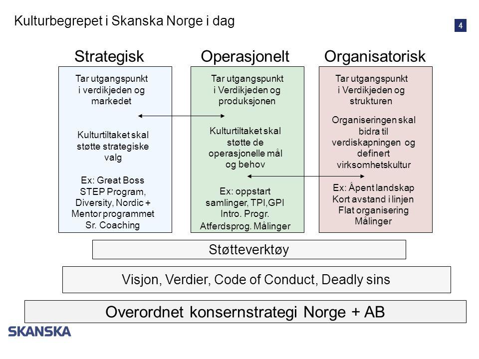 4 OperasjoneltStrategiskOrganisatorisk Kulturbegrepet i Skanska Norge i dag Visjon, Verdier, Code of Conduct, Deadly sins Overordnet konsernstrategi N