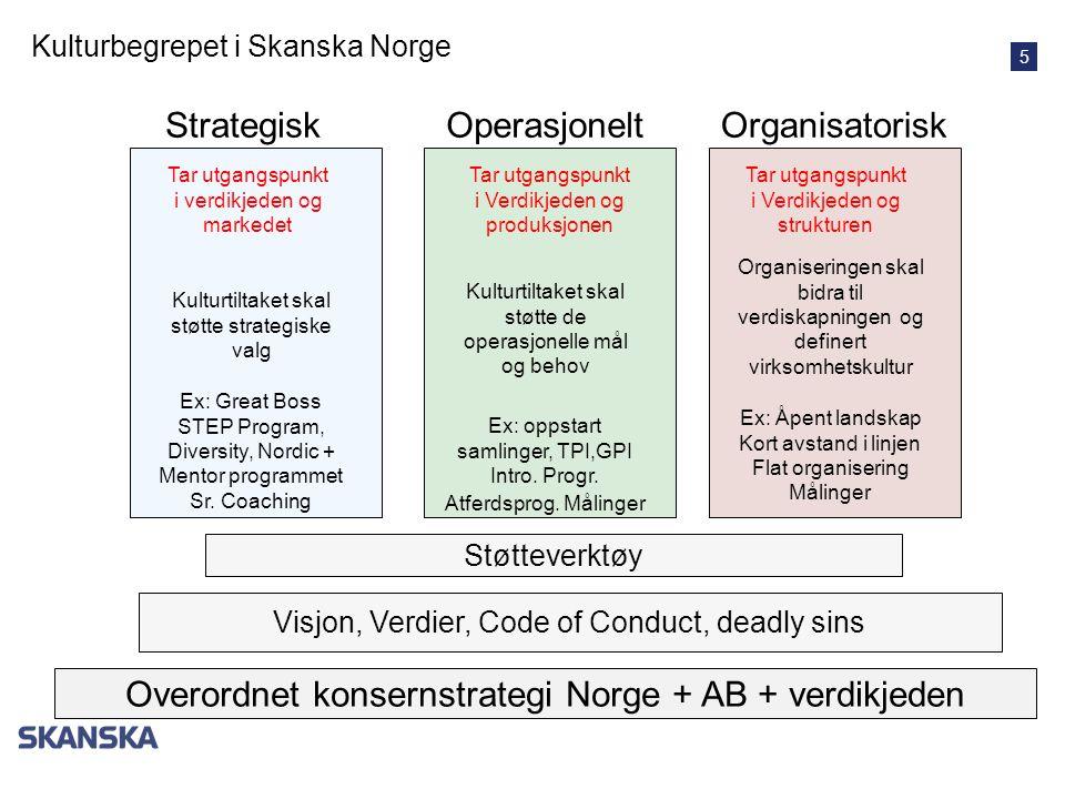 5 OperasjoneltStrategiskOrganisatorisk Kulturbegrepet i Skanska Norge Visjon, Verdier, Code of Conduct, deadly sins Overordnet konsernstrategi Norge +