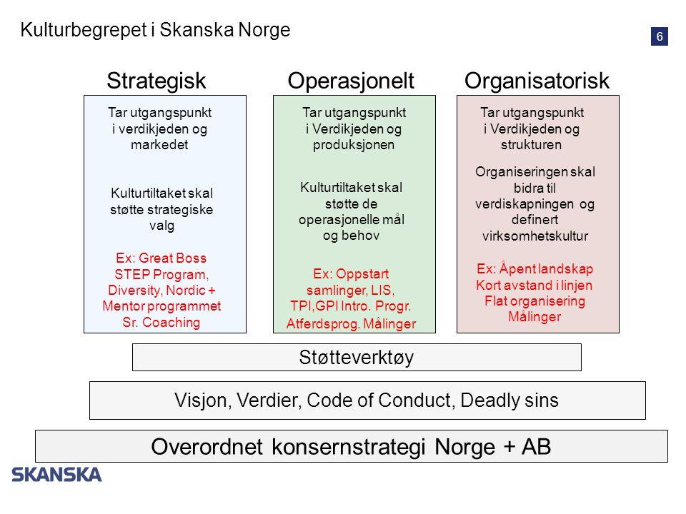 6 OperasjoneltStrategiskOrganisatorisk Kulturbegrepet i Skanska Norge Visjon, Verdier, Code of Conduct, Deadly sins Overordnet konsernstrategi Norge +