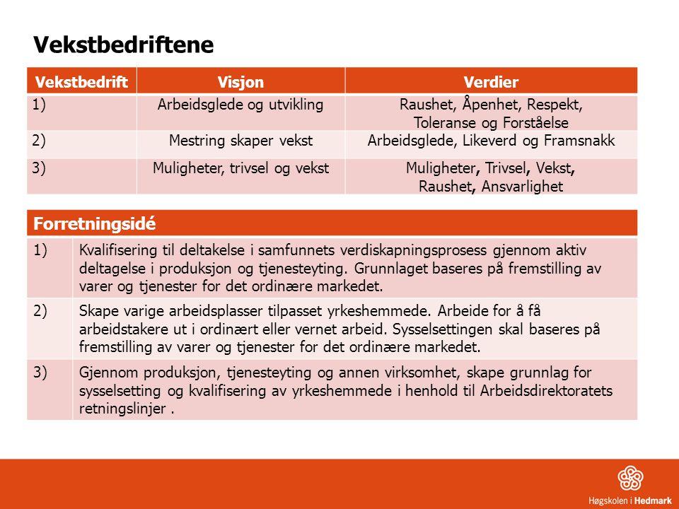 Kravspesifikasjon VTA Tilby arbeidsoppgaver tilpasset den enkeltes yteevne.