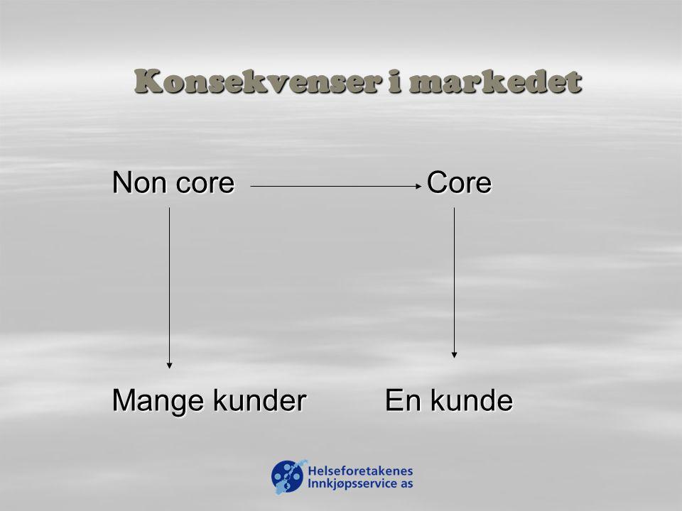 Konsekvenser i markedet Non core Core Mange kunderEn kunde
