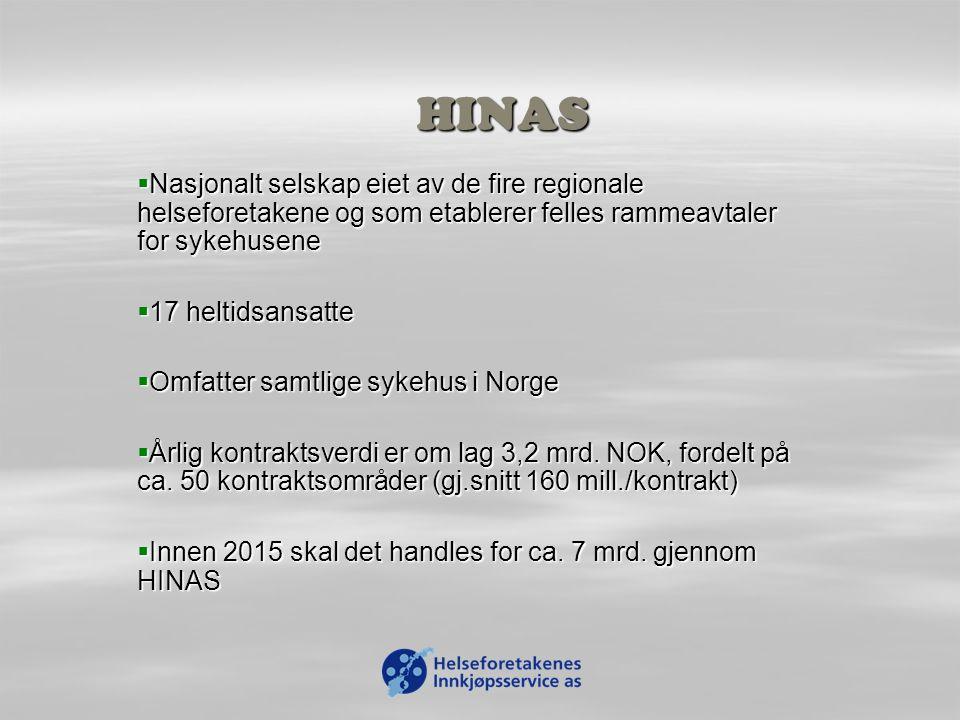 HINAS  Nasjonalt selskap eiet av de fire regionale helseforetakene og som etablerer felles rammeavtaler for sykehusene  17 heltidsansatte  Omfatter samtlige sykehus i Norge  Årlig kontraktsverdi er om lag 3,2 mrd.