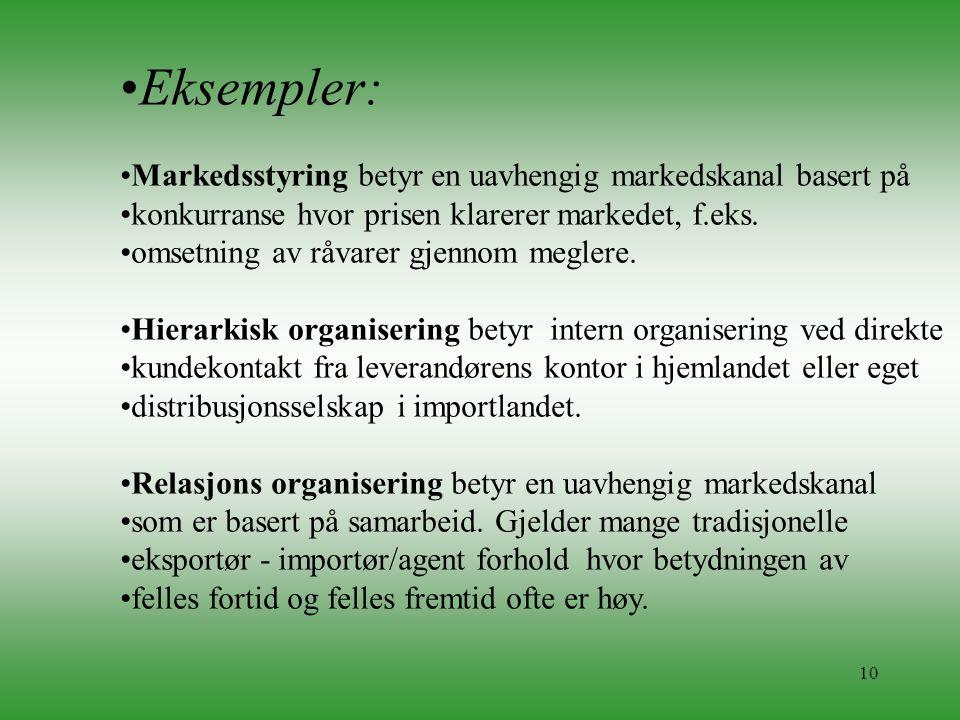 10 •Eksempler: •Markedsstyring betyr en uavhengig markedskanal basert på •konkurranse hvor prisen klarerer markedet, f.eks. •omsetning av råvarer gjen