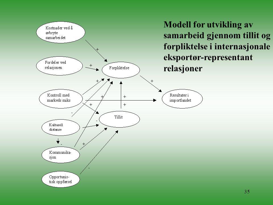 35 Modell for utvikling av samarbeid gjennom tillit og forpliktelse i internasjonale eksportør-representant relasjoner