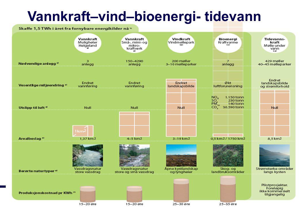 Hydrologi-2006/tj-10 Vannkraft–vind–bioenergi- tidevann