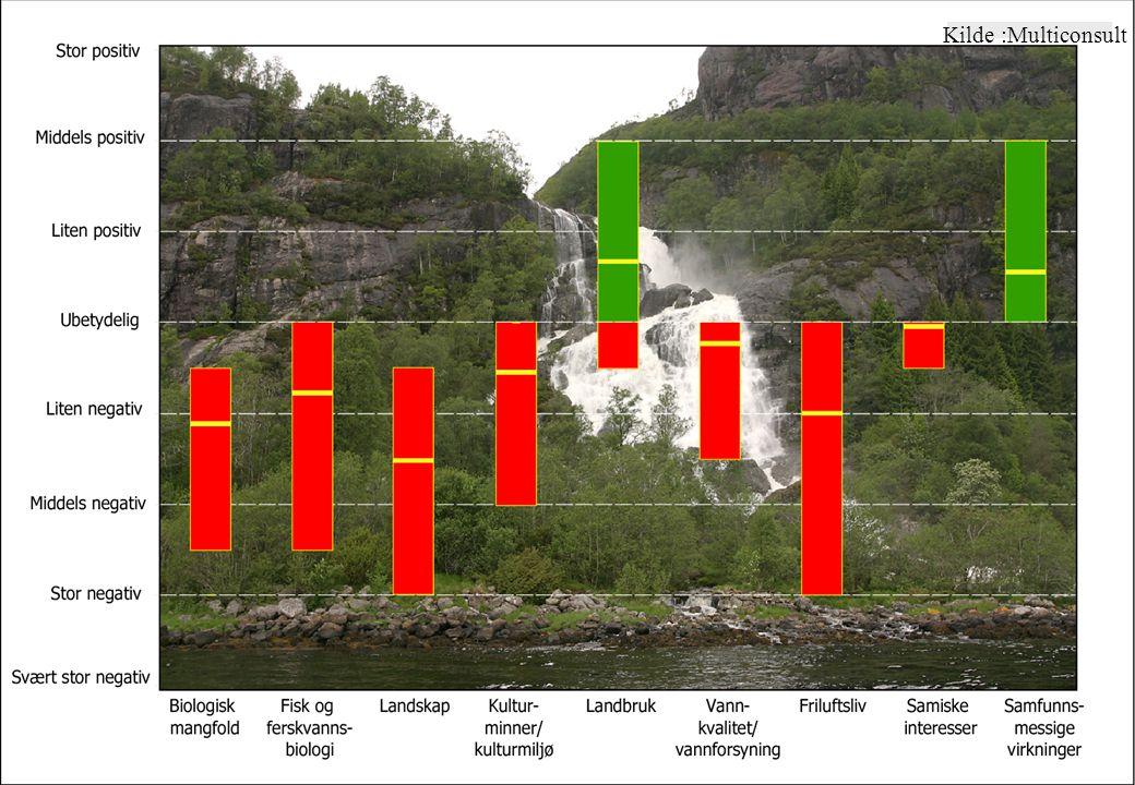 Hydrologi-2006/tj-9 Kilde :Multiconsult