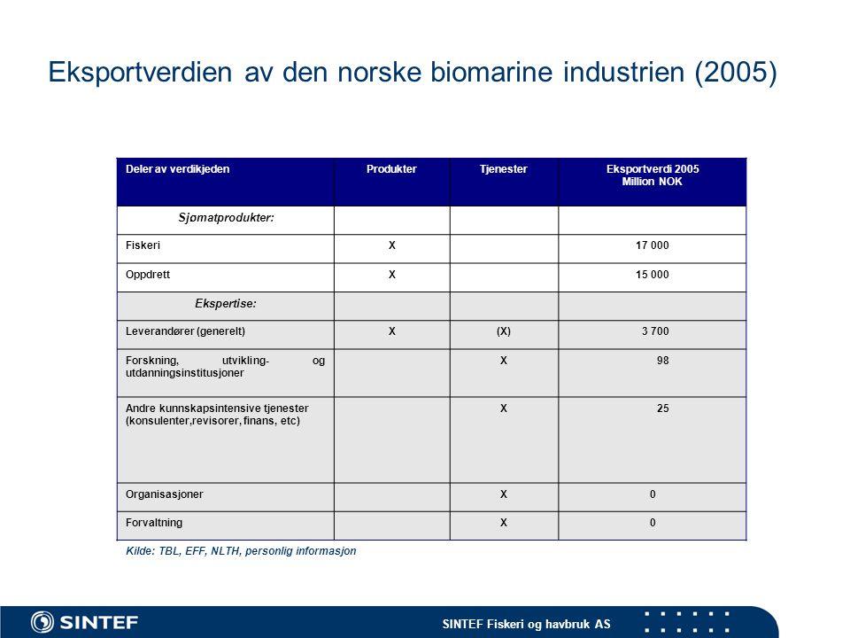 SINTEF Fiskeri og havbruk AS Eksportverdien av den norske biomarine industrien (2005) Deler av verdikjedenProdukterTjenesterEksportverdi 2005 Million