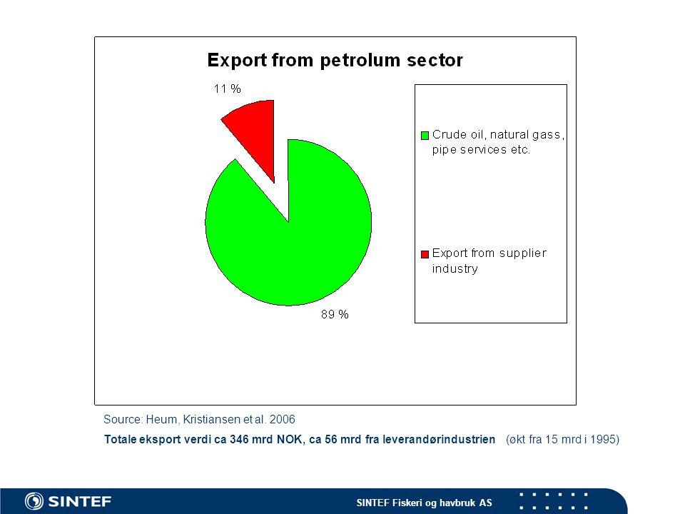 SINTEF Fiskeri og havbruk AS Source: Heum, Kristiansen et al. 2006 Totale eksport verdi ca 346 mrd NOK, ca 56 mrd fra leverandørindustrien (økt fra 15