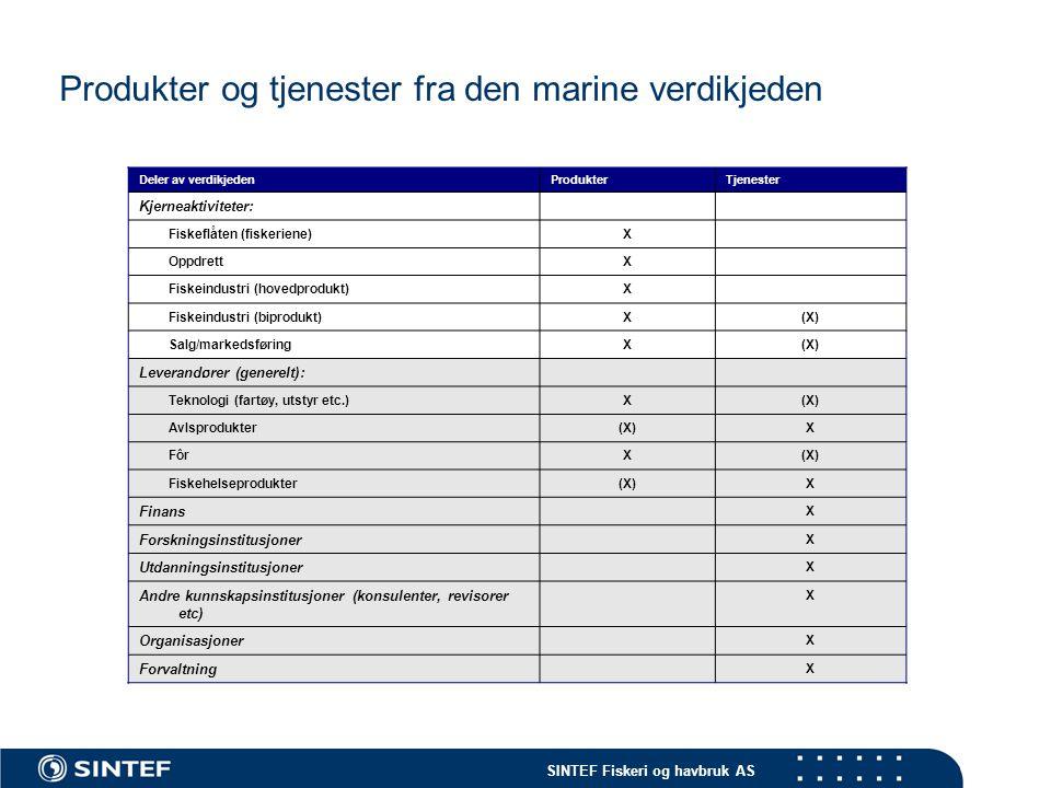 SINTEF Fiskeri og havbruk AS Eksportverdien av den norske biomarine industrien (2005) Deler av verdikjedenProdukterTjenesterEksportverdi 2005 Million NOK Sjømatprodukter: FiskeriX 17 000 OppdrettX 15 000 Ekspertise: Leverandører (generelt)X(X) 3 700 Forskning, utvikling- og utdanningsinstitusjoner X 98 Andre kunnskapsintensive tjenester (konsulenter,revisorer, finans, etc) X 25 Organisasjoner X0 Forvaltning X0 Kilde: TBL, EFF, NLTH, personlig informasjon