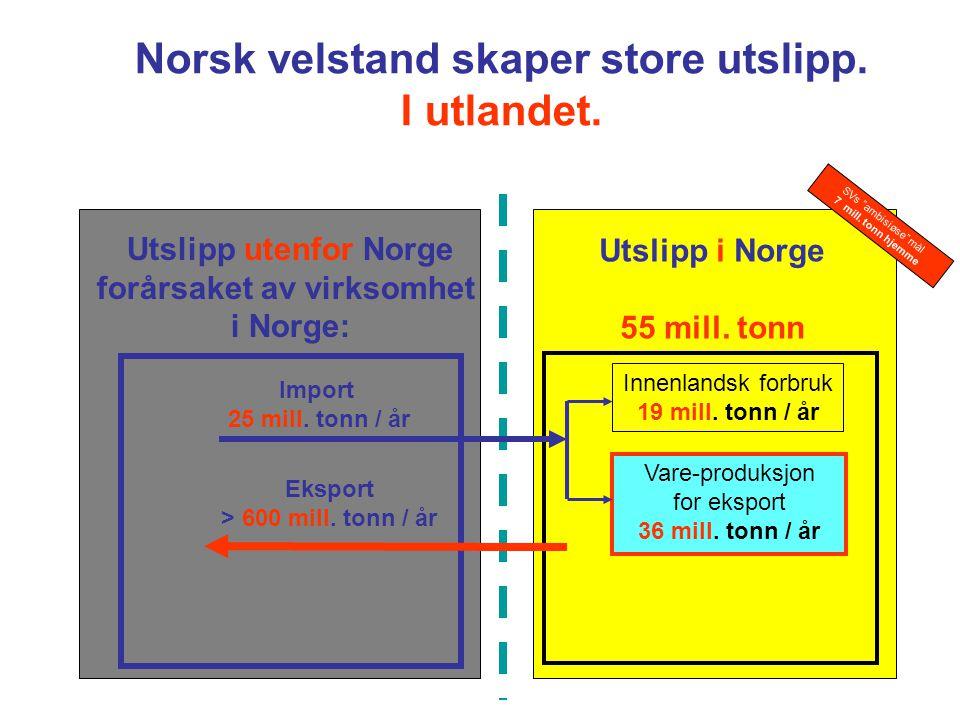 Utslipp i Norge 55 mill. tonn Innenlandsk forbruk 19 mill. tonn / år Vare-produksjon for eksport 36 mill. tonn / år Eksport > 600 mill. tonn / år Impo
