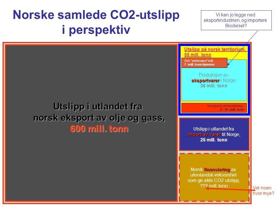 Utslipp i utlandet fra norsk eksport av olje og gass, 600 mill. tonn Norges Kyoto-forpliktelse, 5 - 10 mill. tonn Utslipp på norsk territorium, 55 mil