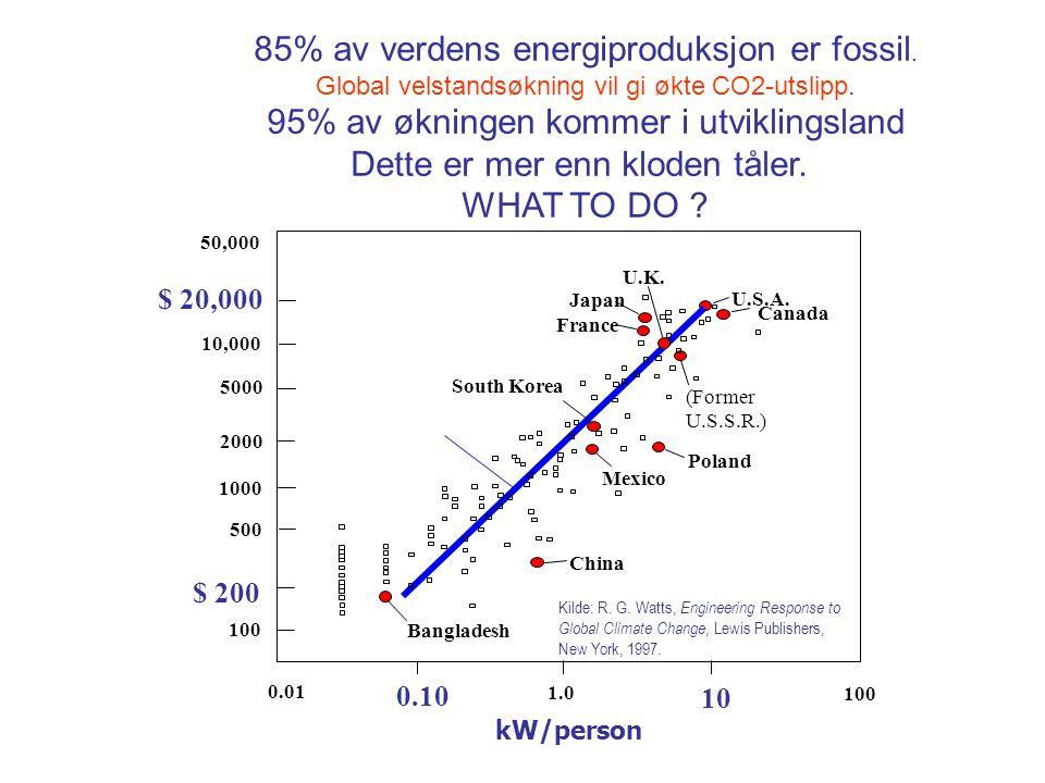 85% av verdens energiproduksjon er fossil. Global velstandsøkning vil gi økte CO2-utslipp. 95% av økningen kommer i utviklingsland Dette er mer enn kl