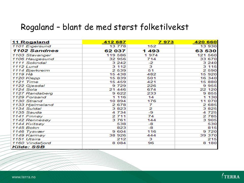 Rogaland – blant de med størst folketilvekst