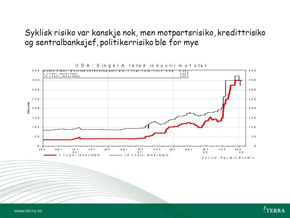 Syklisk risiko var kanskje nok, men motpartsrisiko, kredittrisiko og sentralbanksjef, politikerrisiko ble for mye