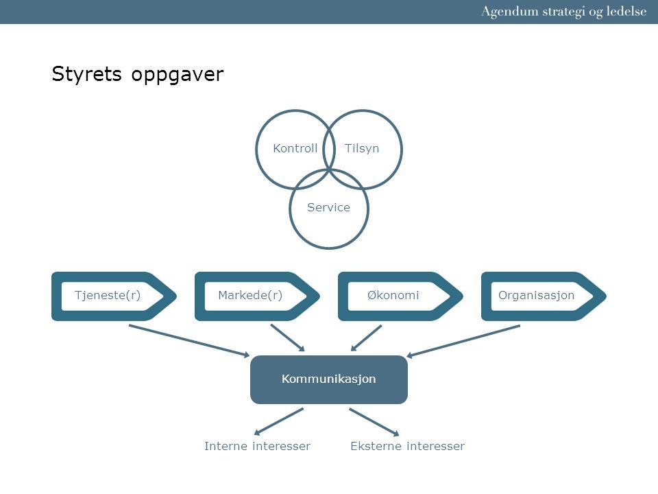 Styrets oppgaver Tjeneste(r)Markede(r)ØkonomiOrganisasjon Kommunikasjon Interne interesserEksterne interesser KontrollTilsyn Service