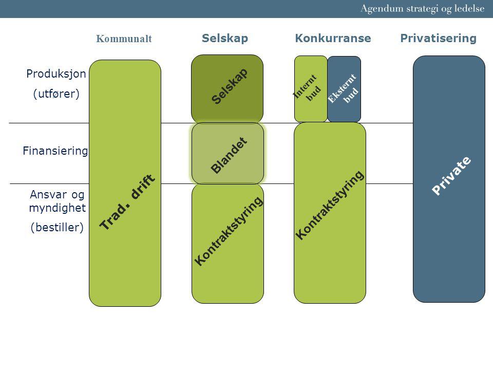 Produksjon (utfører) Finansiering Ansvar og myndighet (bestiller) Private Kontraktstyring Eksternt bud Internt bud Kommunalt Selskap Konkurranse Priva