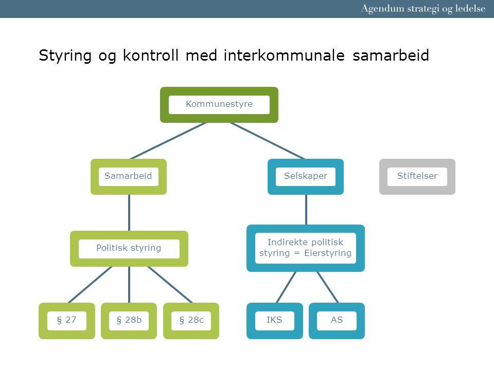 Styring og kontroll med interkommunale samarbeid Indirekte politisk styring = Eierstyring Politisk styringKommunestyre Samarbeid § 28c § 27 § 28b Sels