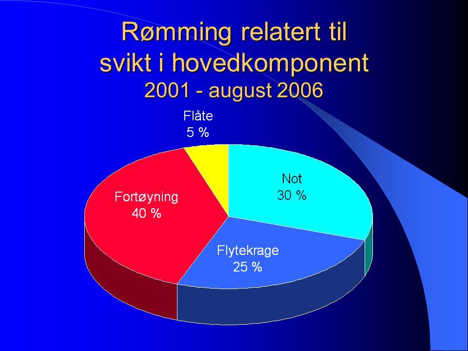 Not Flyte- krage Fortøyning Oppdrettmerden Norsk fiskeoppdretts vugge