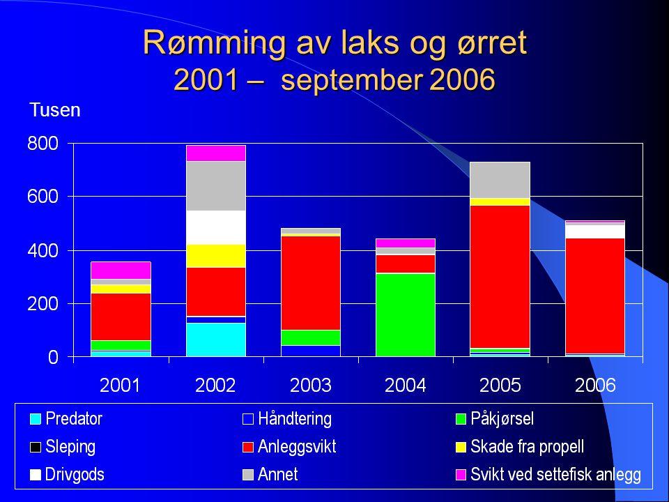 Rømming av laks og ørret 2001 – september 2006 3 314 686 Individer