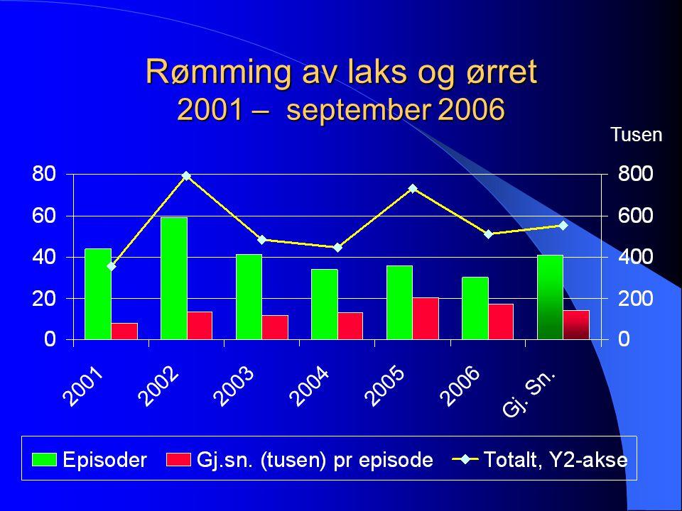 Rømming av laks og ørret 2001 – september 2006 Tusen