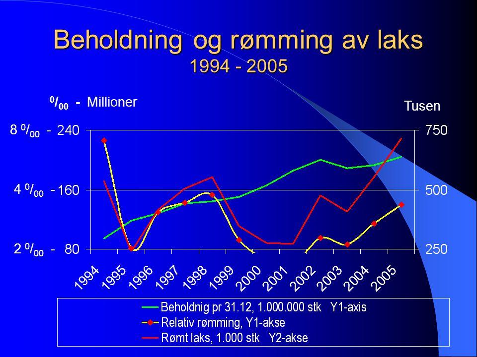 Rømming marin fisk 2003 – 06