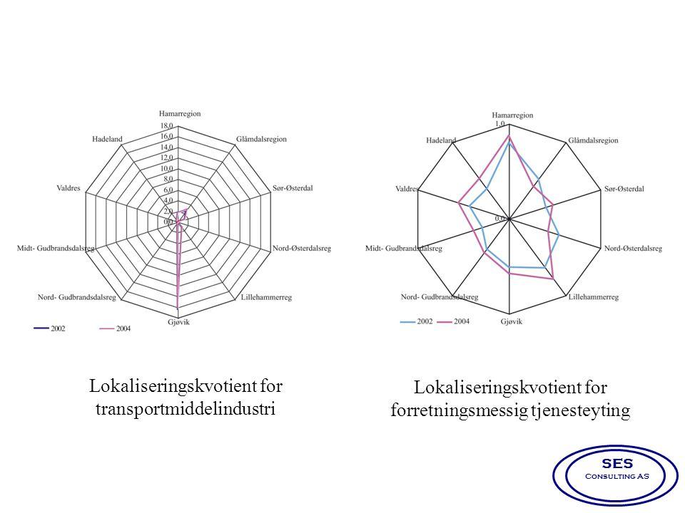 Lokaliseringskvotient for forretningsmessig tjenesteyting Lokaliseringskvotient for transportmiddelindustri SES Consulting AS