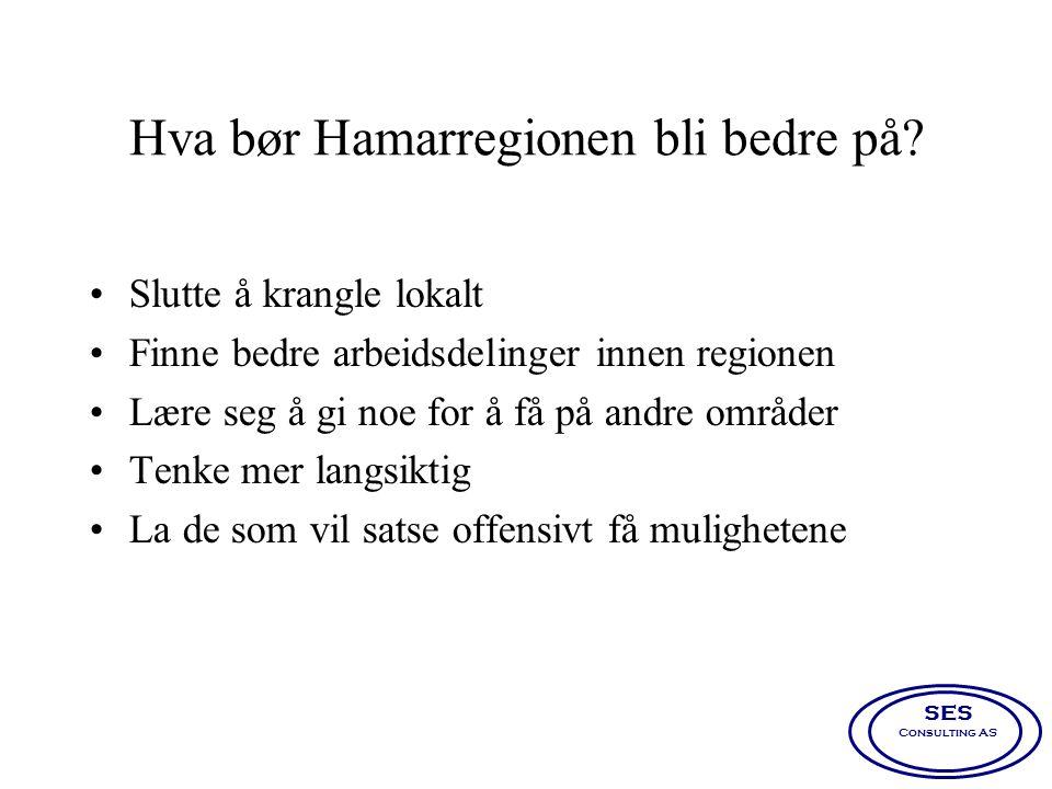 Hva bør Hamarregionen bli bedre på? •Slutte å krangle lokalt •Finne bedre arbeidsdelinger innen regionen •Lære seg å gi noe for å få på andre områder