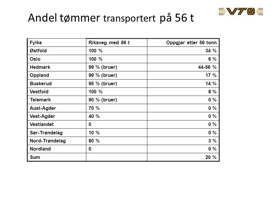 Andel tømmer transportert på 56 t FylkeRiksveg med 56 tOppgjør etter 56 tonn Østfold100 %34 % Oslo100 %6 % Hedmark99 % (bruer)44-56 % Oppland99 % (bruer)17 % Buskerud95 % (bruer)14 % Vestfold100 %8 % Telemark90 % (bruer)0 % Aust-Agder70 %0 % Vest-Agder40 %0 % Vestlandet00 % Sør-Trøndelag10 %0 % Nord-Trøndelag80 %3 % Nordland00 % Sum20 %