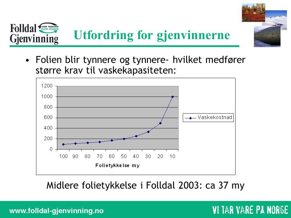 Utfordring for gjenvinnerne •Folien blir tynnere og tynnere- hvilket medfører større krav til vaskekapasiteten: Midlere folietykkelse i Folldal 2003: