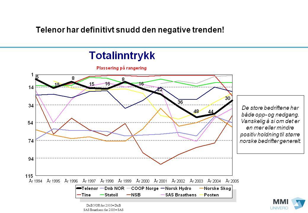 Telenor har definitivt snudd den negative trenden.