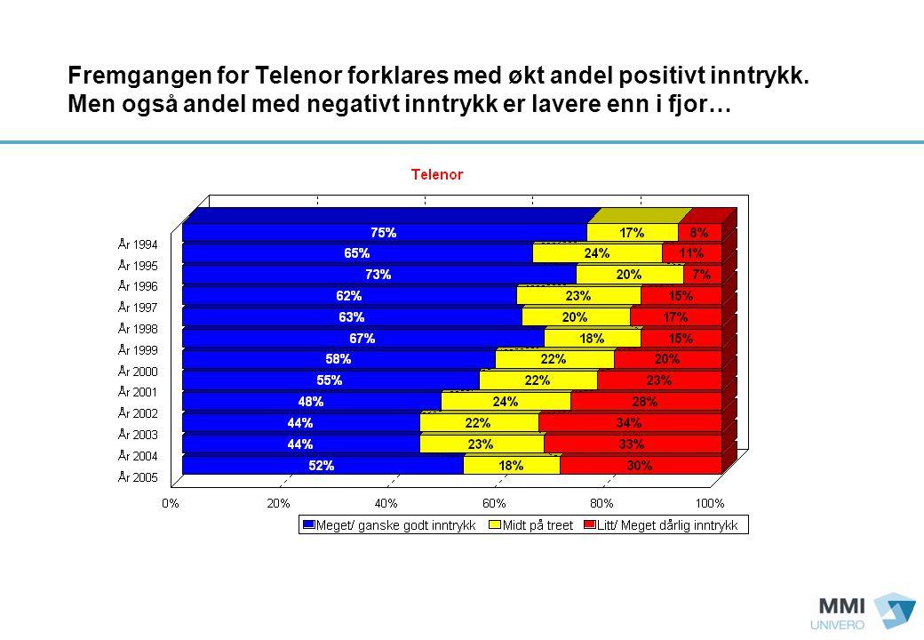Fremgangen for Telenor forklares med økt andel positivt inntrykk.
