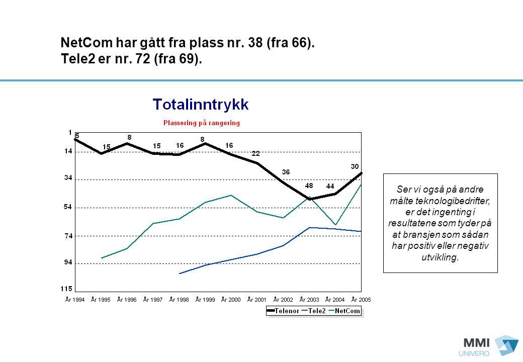 NetCom har gått fra plass nr. 38 (fra 66). Tele2 er nr.